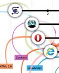 Gráfico com a evolução dos navegadores de internet